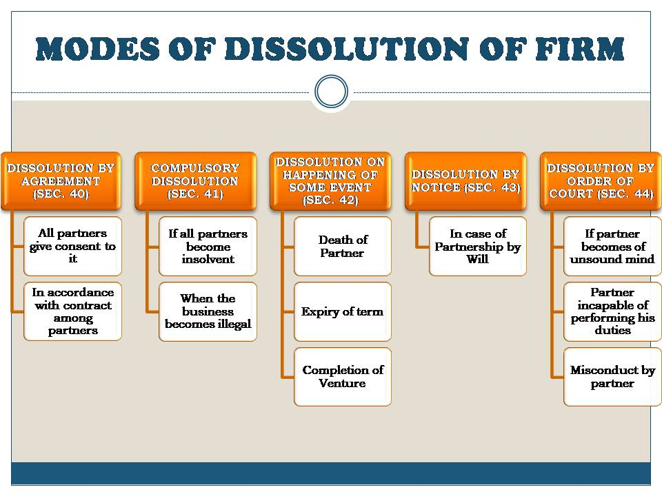 MODES OF DISSOLUTION OF FIRM