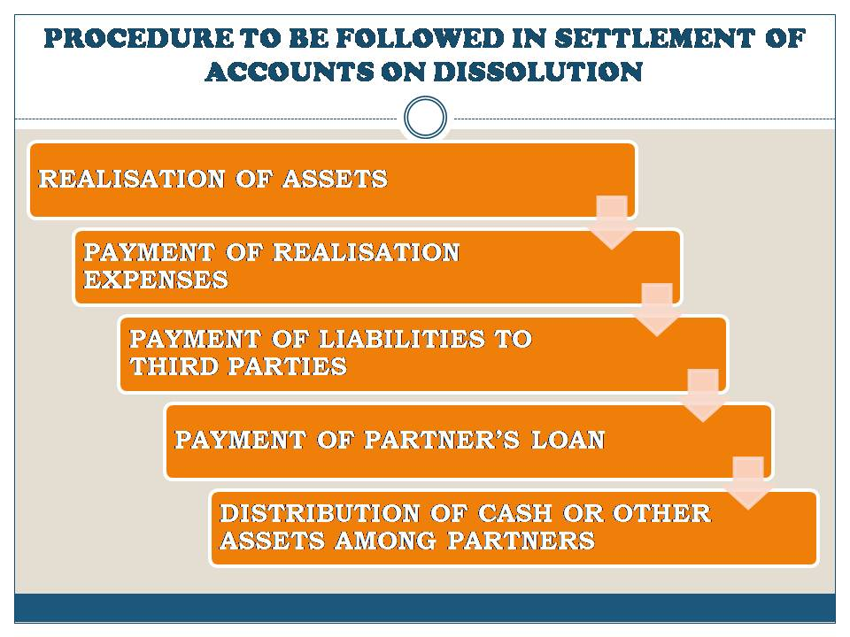 PROCEDURE TO BE FOLLOWED IN SETTLEMENT OF ACCOUNTS UNDER SECTION 48: