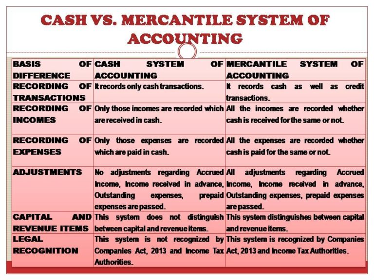CASH AND MERCANTILE SYSTEM OF ACCOUNTING
