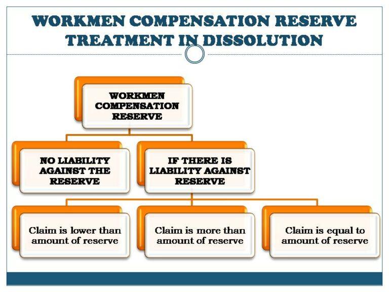 WORKMEN COMPENSATION RESERVE TREATMENT IN DISSOLUTION