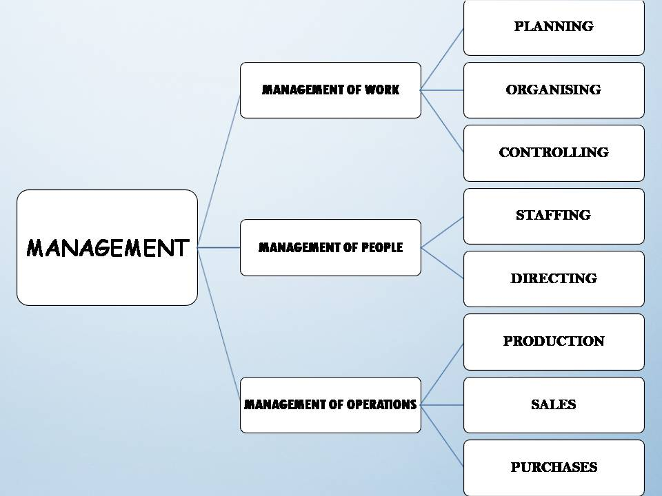 MANAGEMENT IS MULTI-DIMENSIONAL
