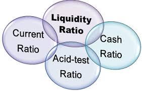 LIQUIDITY RATIOS TYPES