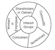 scope of social responsibility of business