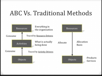 DIFFERENCE BETWEEN TRADITIONAL COSTING AND ACTIVITY BASED COSTING